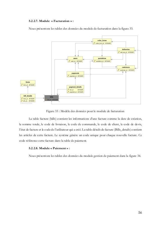 56 5.2.2.7. Module « Facturation » : Nous présentons les tables des données du module de facturation dans la figure 33. Fi...