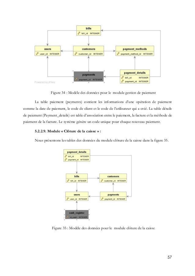 57 Figure 34 : Modèle des données pour le module gestion de paiement La table paiement (payments) contient les information...