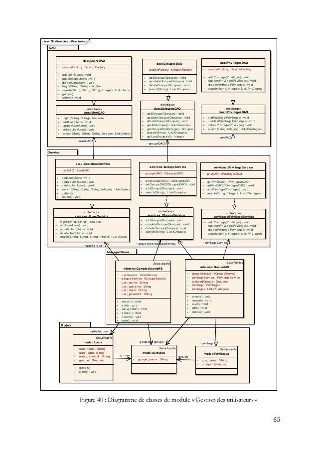 65 Figure 40 : Diagramme de classes de module « Gestion des utilisateurs » class Gestion des utilisateurs Models ManagedBe...