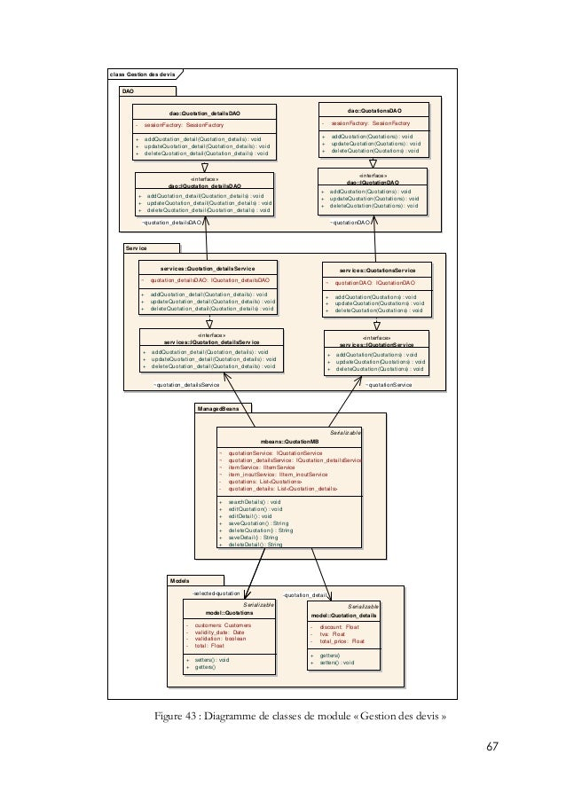 67 Figure 43 : Diagramme de classes de module « Gestion des devis » class Gestion des devis Models ManagedBeans Service DA...