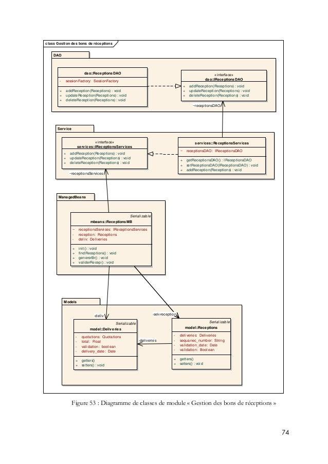 rapport PFE ingénieur génie logiciel INSAT