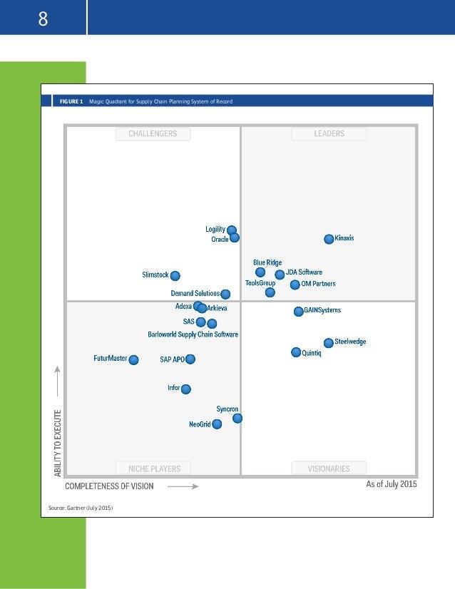 BlueRidge-gartner-supply-chain-planning-magic-quadrant-2016