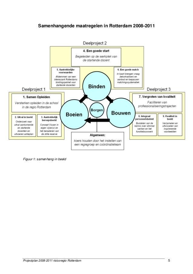 Projectplan 2008-2011 risicoregio Rotterdam 5 Samenhangende maatregelen in Rotterdam 2008-2011 Figuur 1: samenhang in beeld
