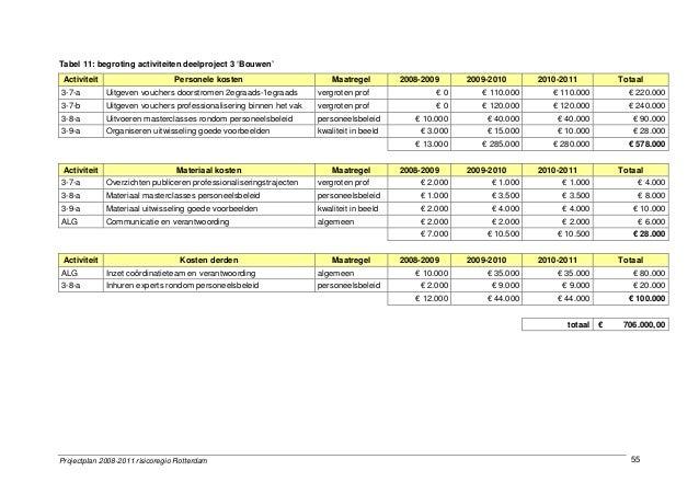 Projectplan 2008-2011 risicoregio Rotterdam 55 Tabel 11: begroting activiteiten deelproject 3 'Bouwen' Activiteit Personel...