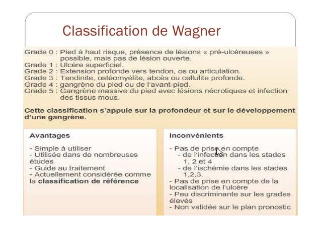 classification pied diabetique