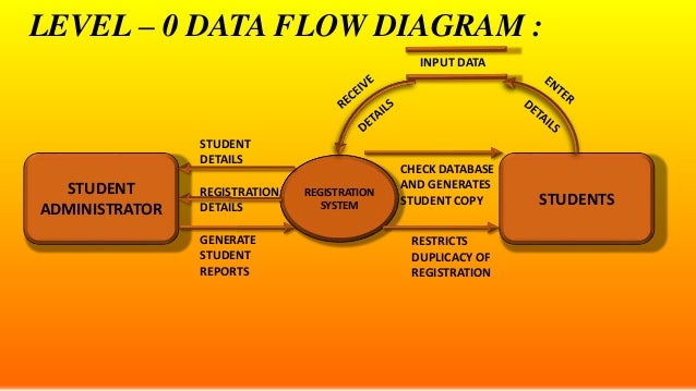 E r diagrams dfds and state transition diagrams level 0 data flow diagram ccuart Gallery
