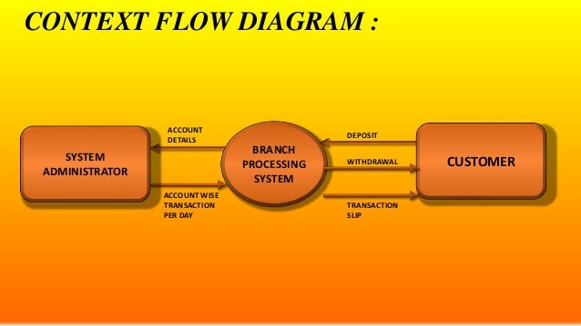 E r diagrams dfds and state transition diagrams context flow diagram account details withdrawal ccuart Choice Image