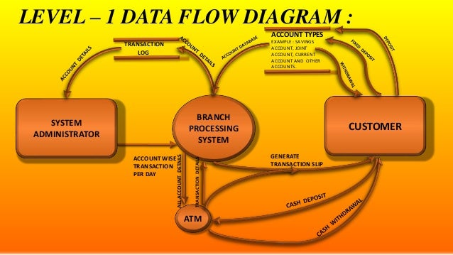 E r diagrams dfds and state transition diagrams withdrawal 22 level 1 data flow diagram ccuart Choice Image