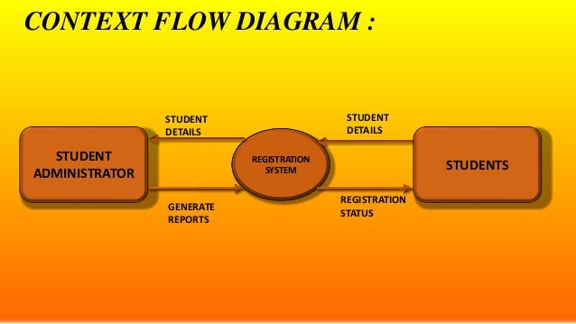 E r diagrams dfds and state transition diagrams 9 context flow diagram student administrator registration system ccuart Image collections