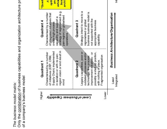 Business Architecture Framework