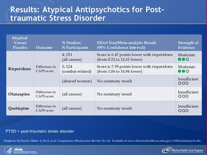 Risperidone For Anxiety Reviews