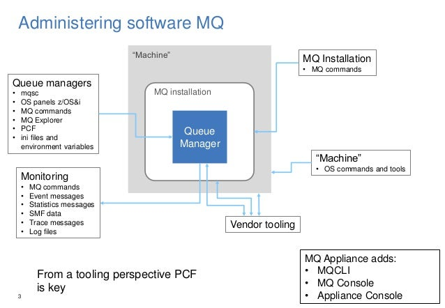 New Tools and Interfaces for Managing IBM MQ