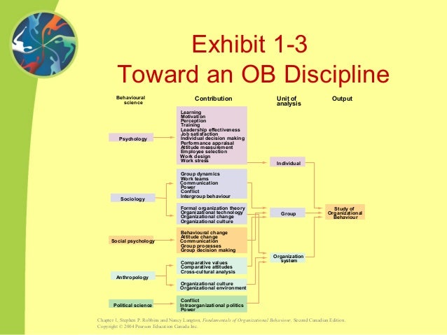 organizational behavior summary chapter 3 Part 1 organizational behavior today chapter 1 - introducing organizational behavior part 2 individual behavior and performance chapter 2 - diversity, personality, and values.