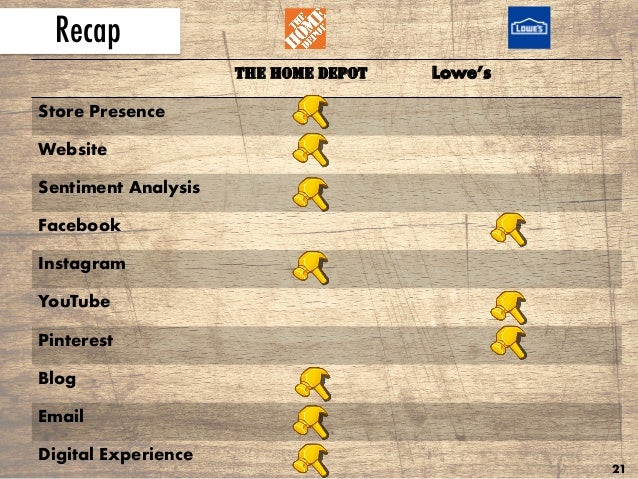 The Home Depot Versus Lowe 39 S Brand Comparison