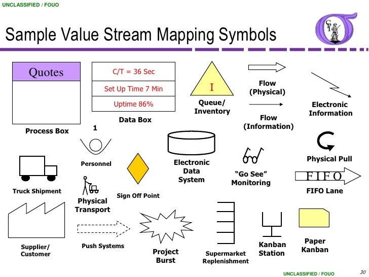 process map symbol