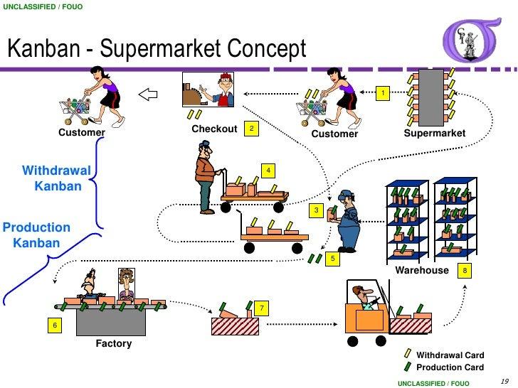 types of kanban systems pdf