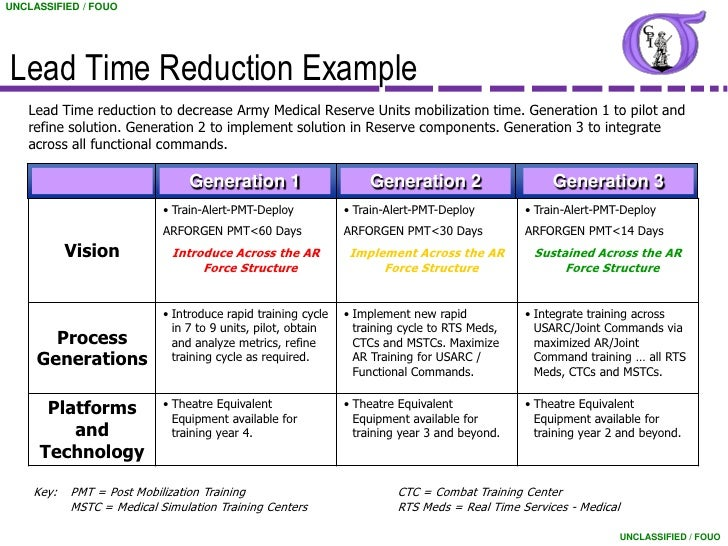 Good Multi Generational Project Plan Template #3: UNCLASSIFIED / FOUO; 9. UNCLASSIFIED / FOUOLead Time Reduction Example ...