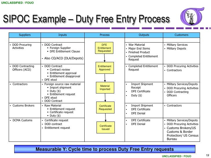 download sipoc template sipoc diagram excel template