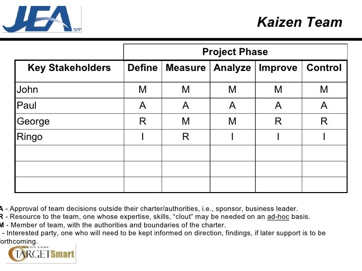 Kaizen Team I I I R I Ringo R R M M R George A A A A A Paul M M M M M John Control Improve Analyze Measure Define Key Stak...