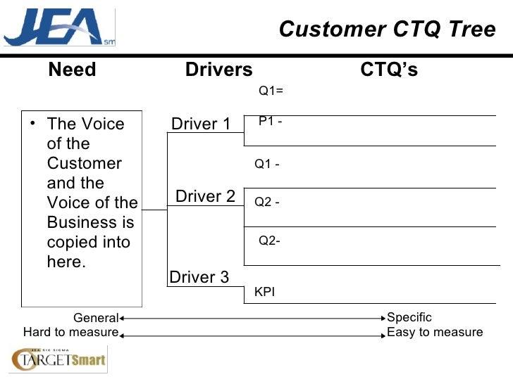 Customer CTQ Tree  <ul><ul><li>The Voice of the Customer and the Voice of the Business is copied into here. </li></ul></ul...