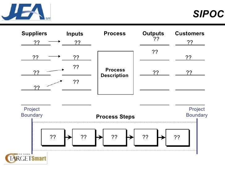 SIPOC Suppliers Inputs Process Outputs Customers ?? ?? Process Description  ?? ?? ?? ?? ?? ?? Process Steps Project Bounda...