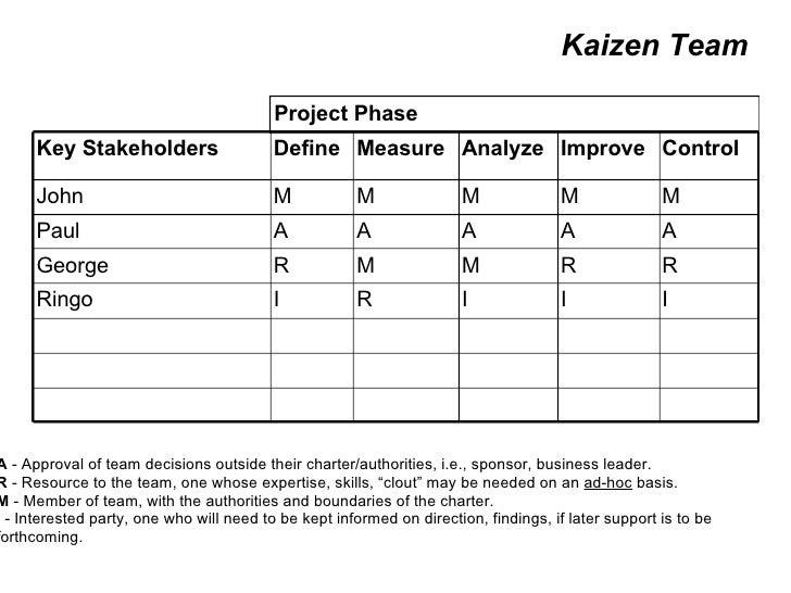 Kaizen Team Key Stakeholders Define Measure Analyze Improve Control John M M M M M Paul A A A A A George R M M R R Ringo I...