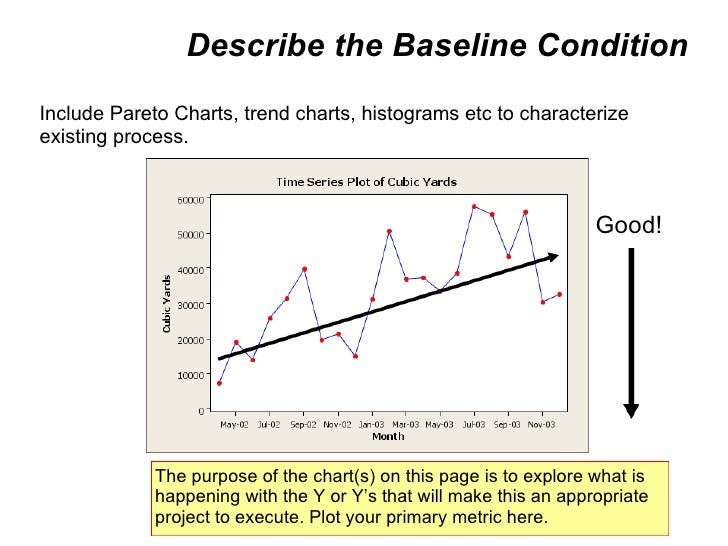 Describe the Baseline Condition Include Pareto Charts, trend charts, histograms etc to characterize existing process. The ...