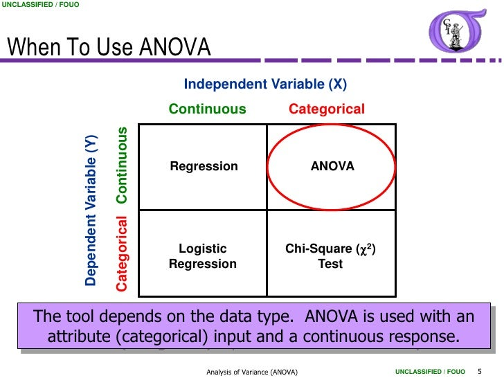 statistics anova testing What is 'analysis of variance - anova' analysis of variance (anova) is an analysis tool used in statistics that splits the aggregate variability found inside a data set into two parts.