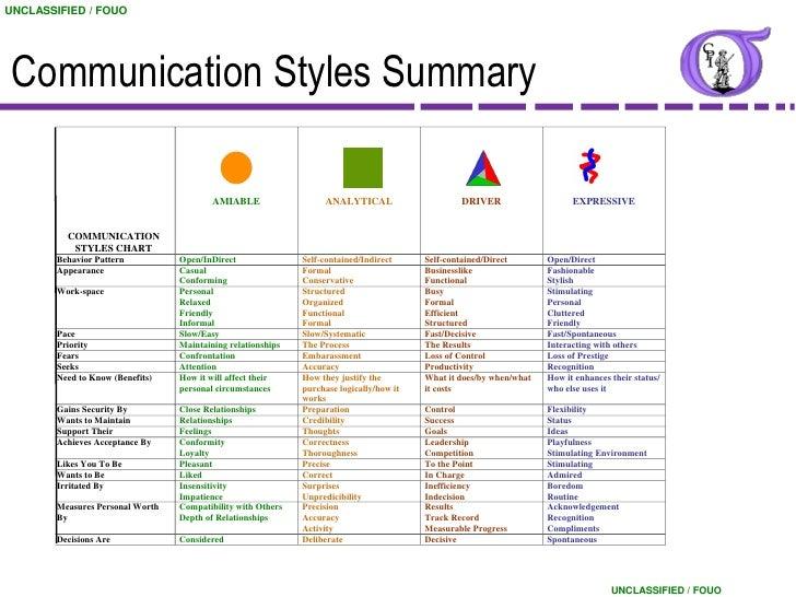 Leadership communication styles inventory