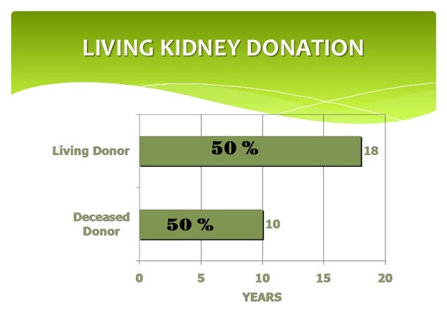 an introduction to the living liver donation 2 living organ donation: what you need to know living organ donation: what you need to know living organ donation what you need to know 1 introduction.