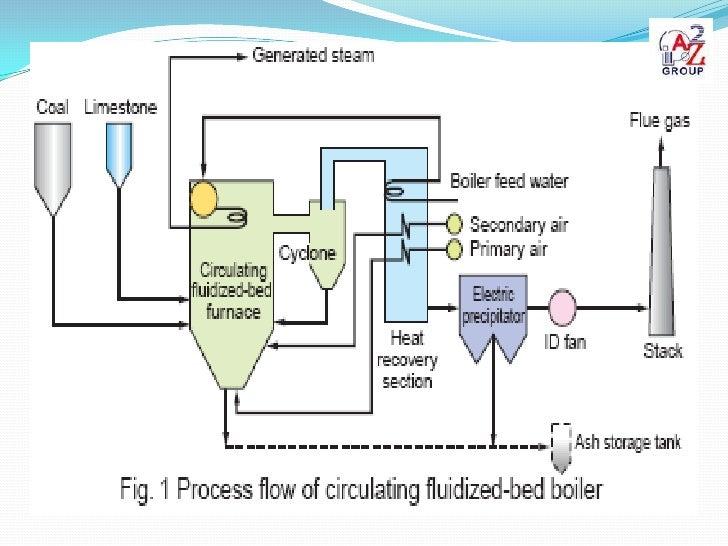 Steam Boiler Process Flow Diagram - Trusted Wiring Diagram •