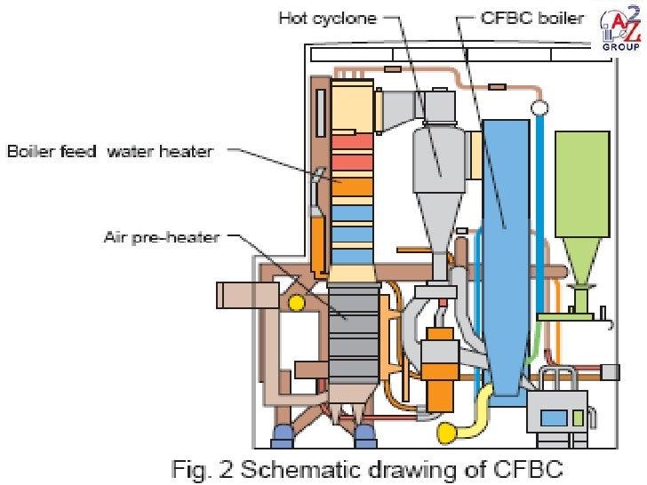Condensing Boiler: Condensing Boiler Animation