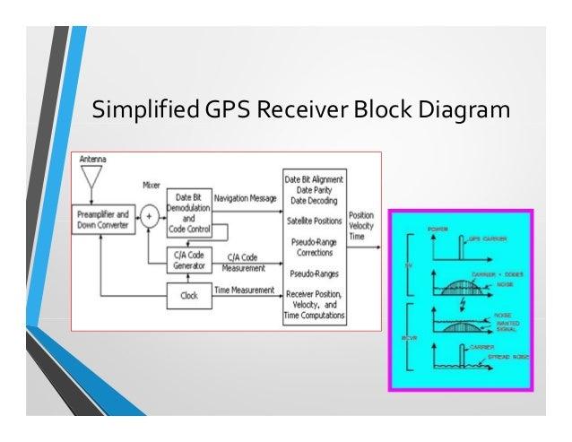 22  simplified gps receiver block diagram