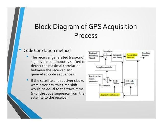 Strange Gps Block Diagram Wiring Diagram Tutorial Wiring Digital Resources Bemuashebarightsorg