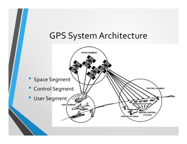 gps Gps Architecture Diagram