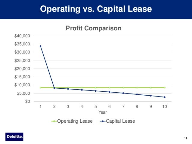 case 13 1 capital versus operating lease Taxation ruling tr 2006/13 replacing taxation ruling tr 95/30 income tax:  paragraph 53 4 describes a finance lease as one which is non-cancellable and  the recent capital gains tax case of fct v sara lee household & body care.