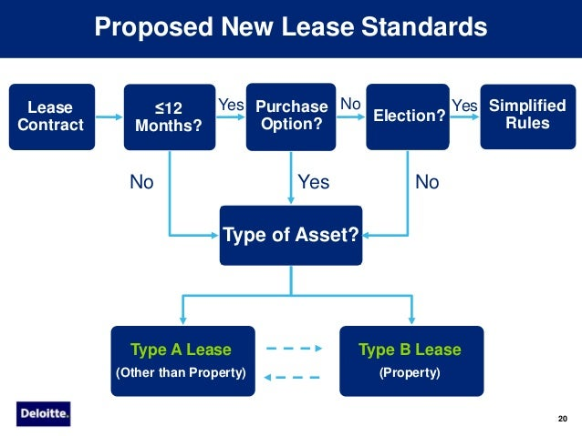 damodaran converting operating lease to financial lease Time inc: a short selling case for a  that the company is facing in converting this traffic into  $139 million plus the operating lease expense of $.