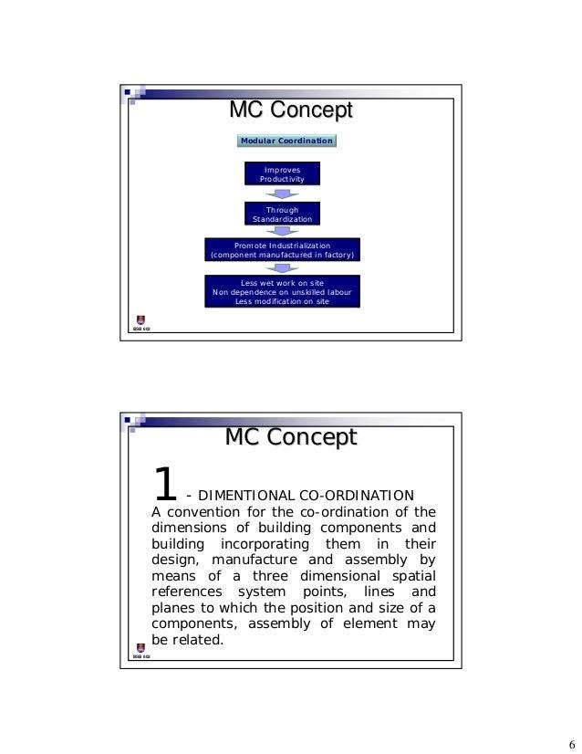 MC Concept Modular Coordination .