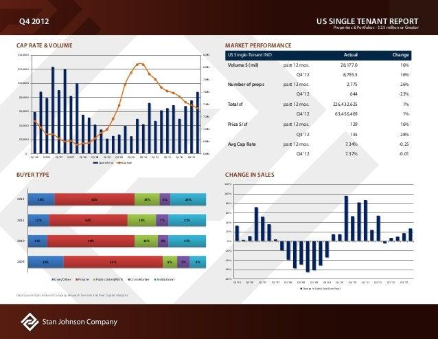 US SINGLE TENANT REPORT Properties & Portfolios - $2.5 million or Greater Q4 2012 CAP RATE & VOLUME US Single-Tenant IND A...