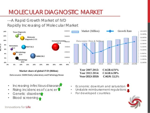 molecular diagnostics cancer and prenatal market The world market for molecular diagnostics the market for blood markers in cancer the market for molecular assays in prenatal and neonatal testing.