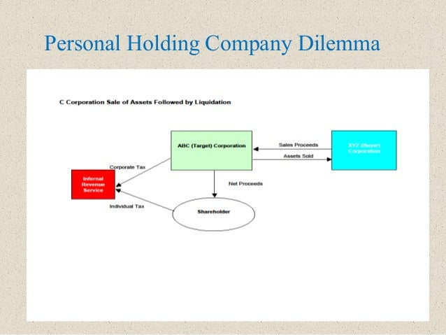 Personal Holding Company Dilemma