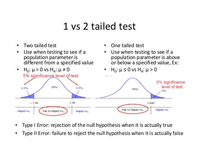 Hypothesis Testing And Confidence Intervals 41 1 Vs 2 Tailed