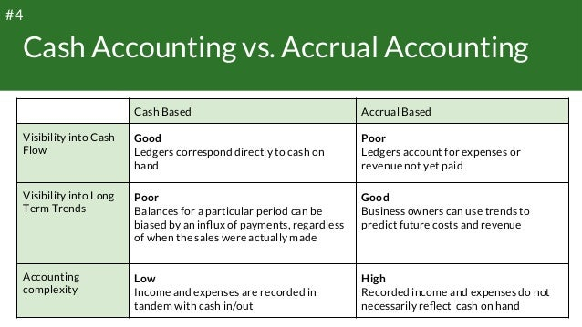Cash Accounting vs. Accrual Accounting Cash Based Accrual Based Visibility into Cash Flow Good Ledgers correspond dire...
