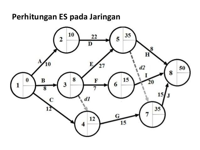 6 Analisa Jaringan Dengan Metode Aoa