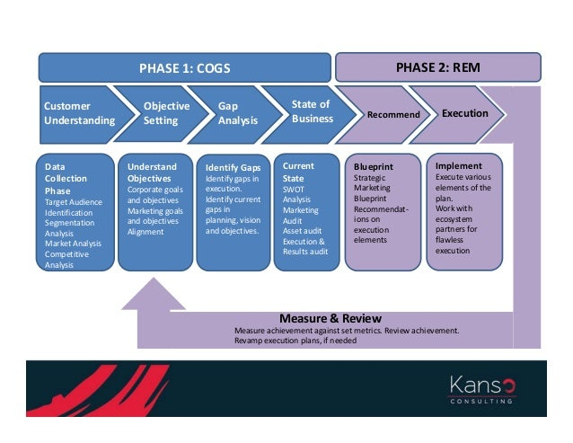 Introducing kanso consulting any examples malvernweather Image collections