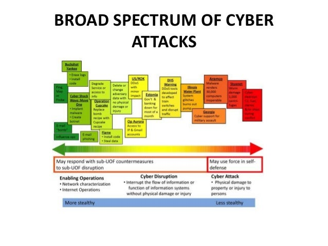 Cyber Security And Impact On National Security 3