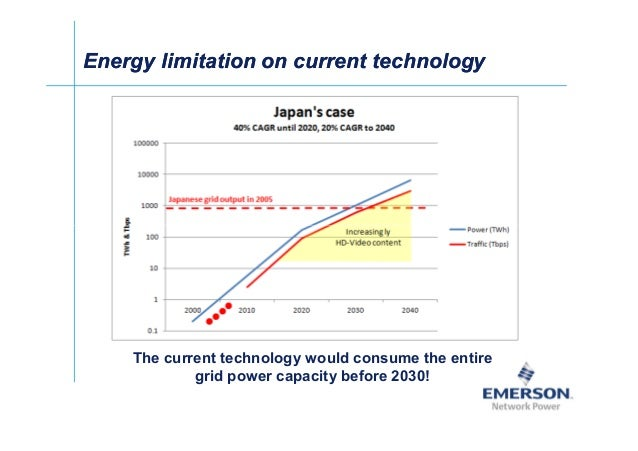 Energy limitation on current technologyEnergy limitation on current technology The current technology would consume the en...