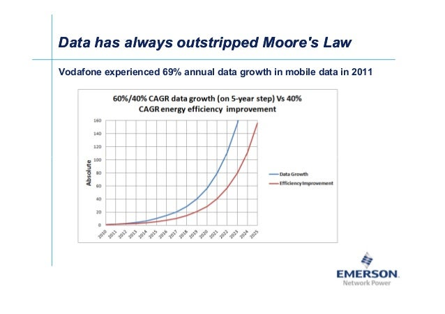 Data has always outstripped Moore's LawData has always outstripped Moore's Law Vodafone experienced 69% annual data growth...