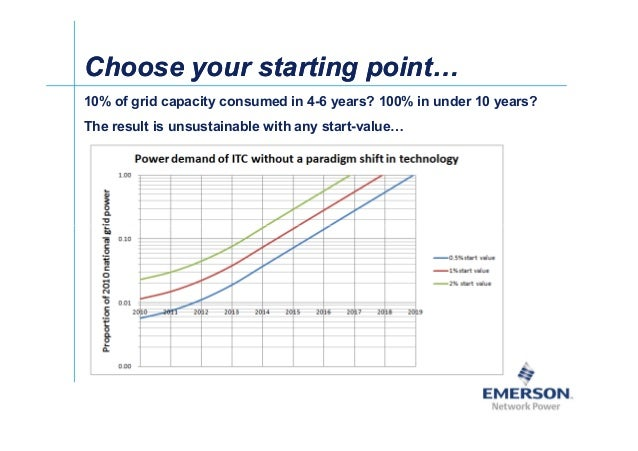 Choose your starting pointChoose your starting point 10% of grid capacity consumed in 4-6 years? 100% in under 10 years? T...