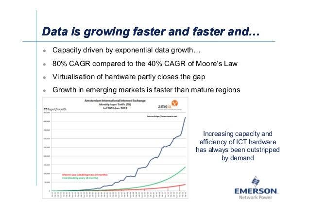 The_Future_of_Data-Centres_-_Prof._Ian_Bitterlin_Emerson Slide 2